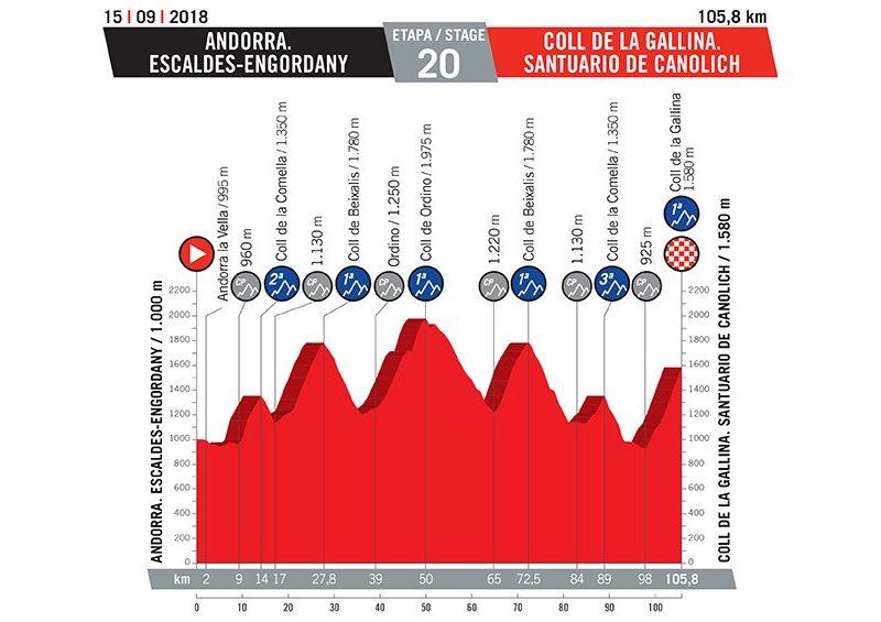 La Vuelta 2018 – As etapas com a quilometragem e perfil das mesmas